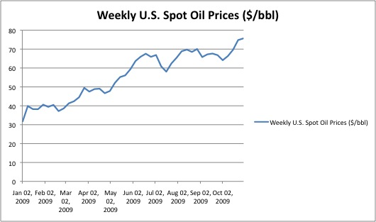U.S. Oil Spot Price 11