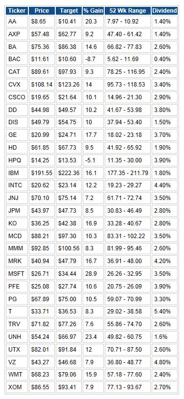 DJIA 2013