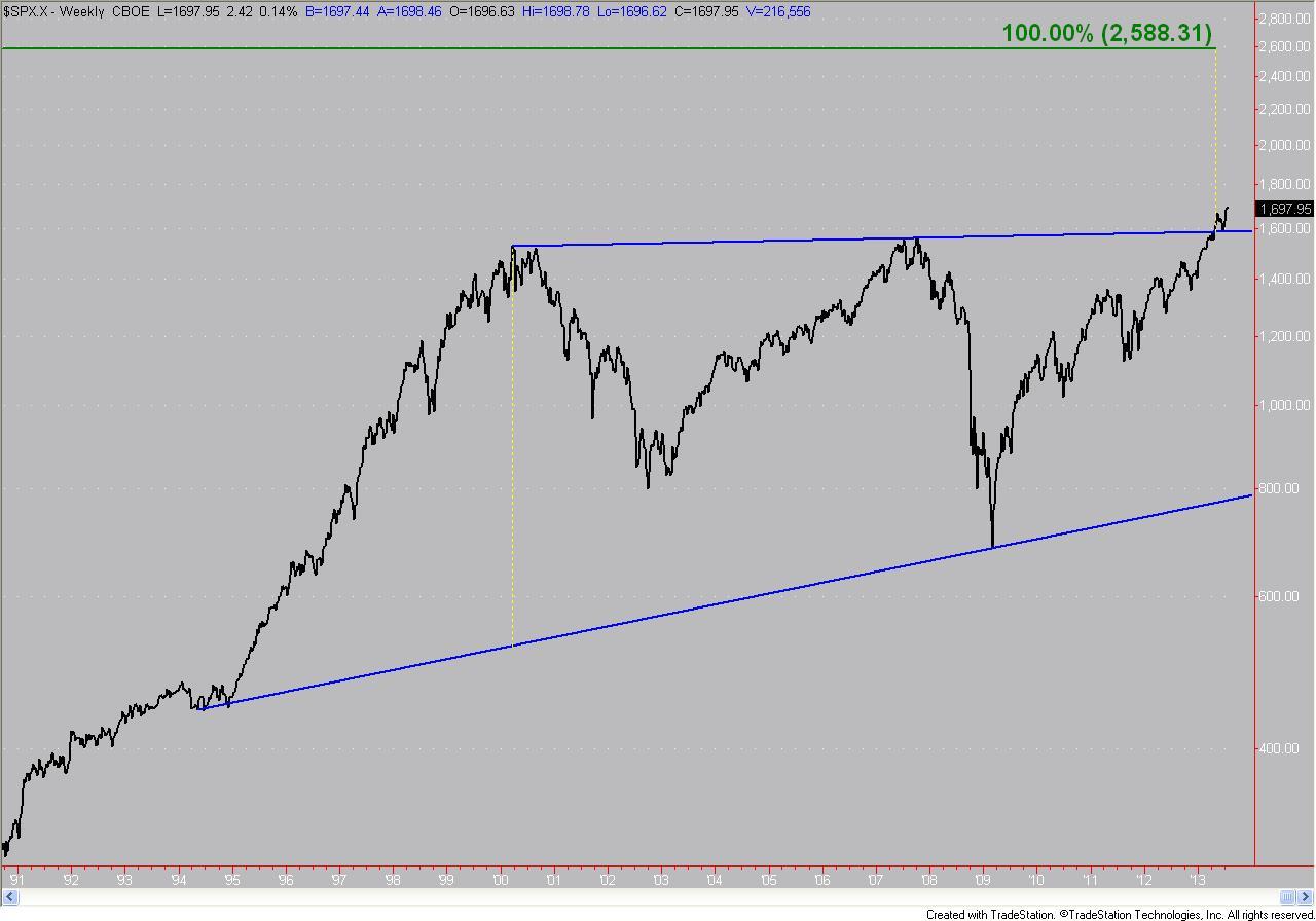 Jay SandP 2584 Chart 8 2 13