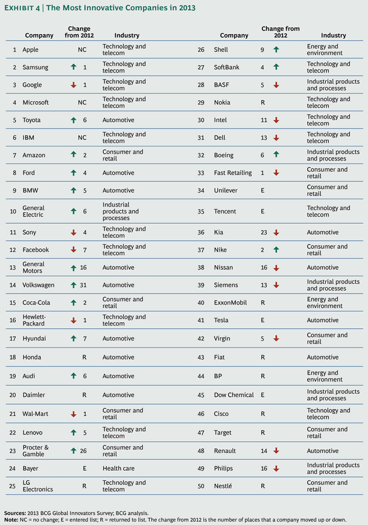 Most-Innovative-Companies-2013_ex4_large_tcm80-144765