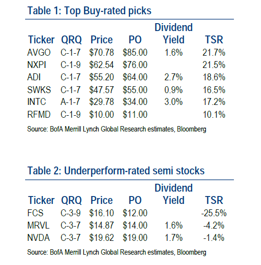Merrill Lynch Chip Stocks June 19