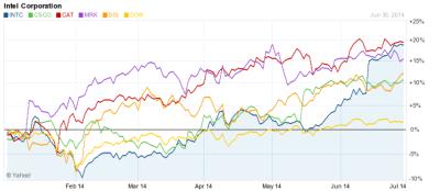 2014 DJIA top performers