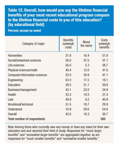 College benefits over costs