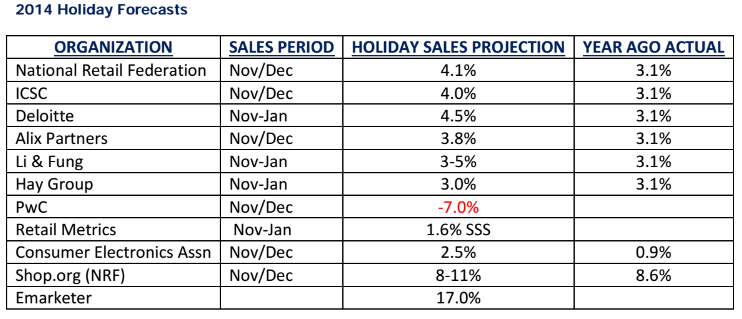 2014 Holiday sales forecast
