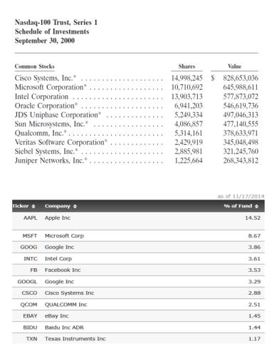 NASDAQ 100 Then vs Now