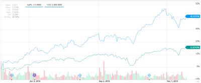 AAPL-NASDAQ chart
