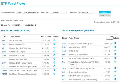 NOV 2014 ETF Inflows