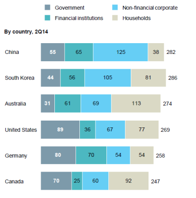 McKinsey debt top GDP by country