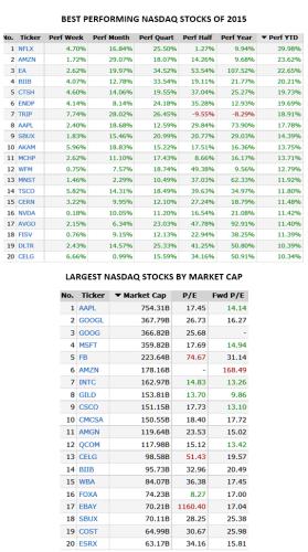 NASDAQ 5000 Top Stocks FEB 23