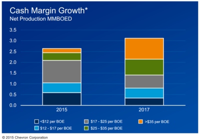 Chevron Chart - 3-10-15