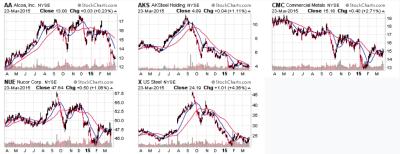 Metals value chart March 23