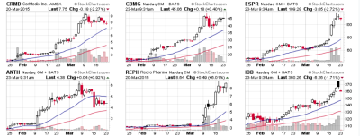 Top Biotechs of 2015 Chart march 23