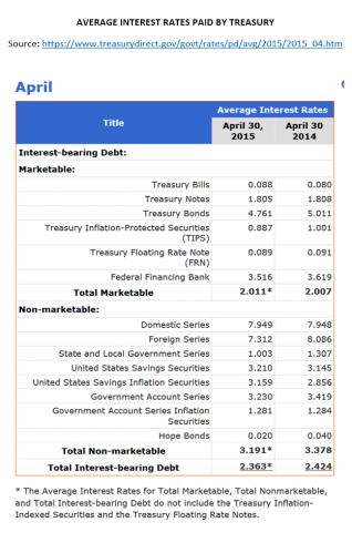 Average Debt Rate Treasury