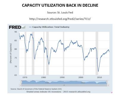 Capacity Util Back in Decline