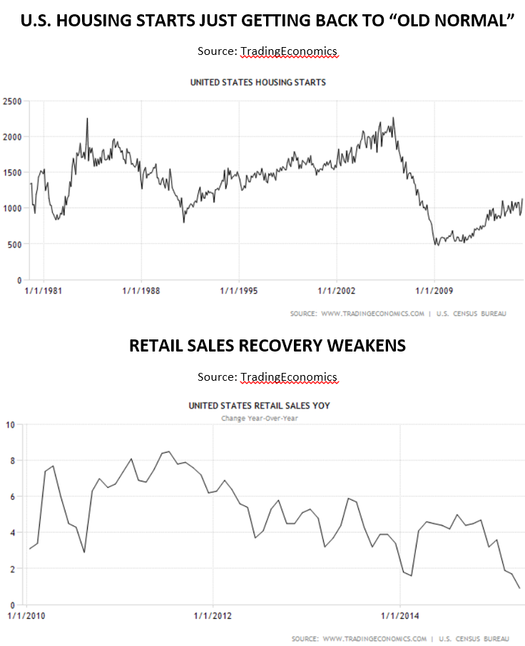 Housing St vs Retail May 2015