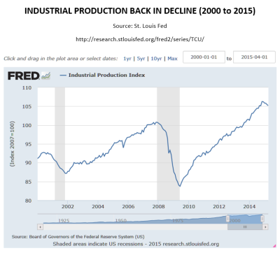 Ind Production Back in Decline