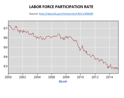 Labr Force Part rate May 2015