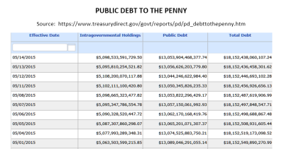 Public Debt to the Penny
