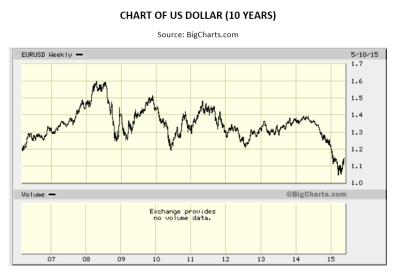 US Dollar Chart 10 Year
