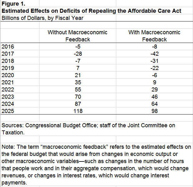 CBO ACA repeal cost