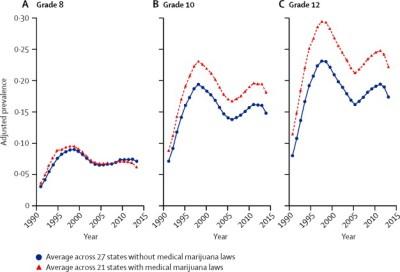 Marijuana Teen Use chart