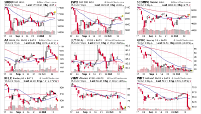Major Movers week 10 16 2015