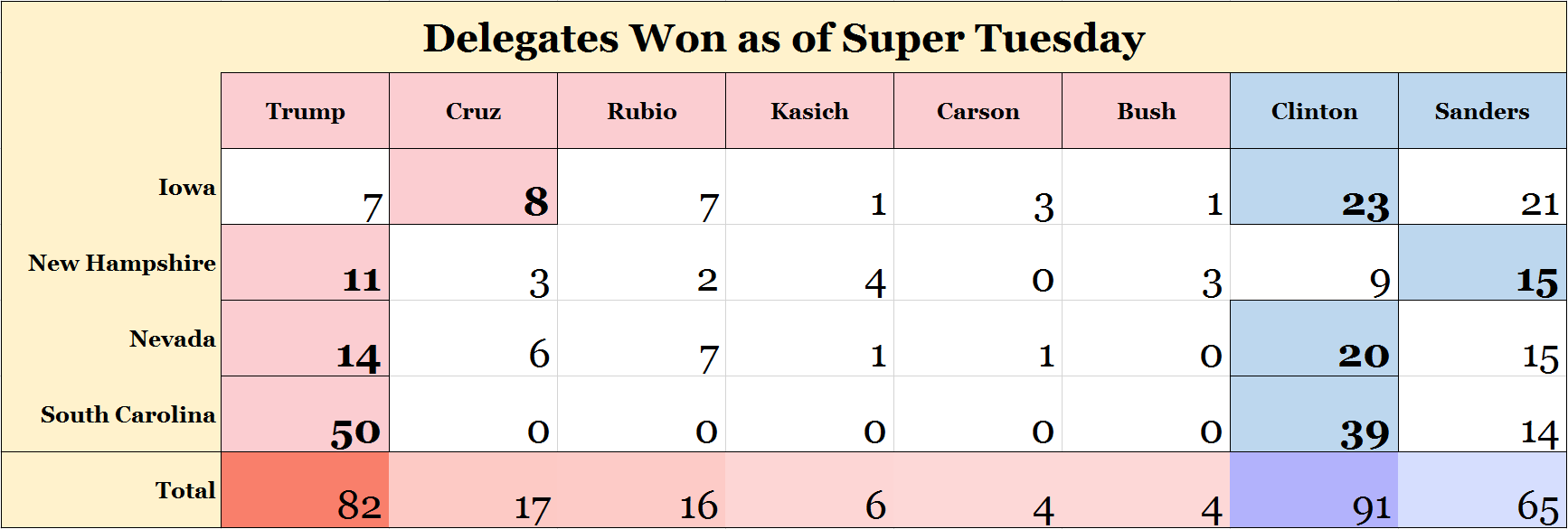 delegates won as of super tuesday