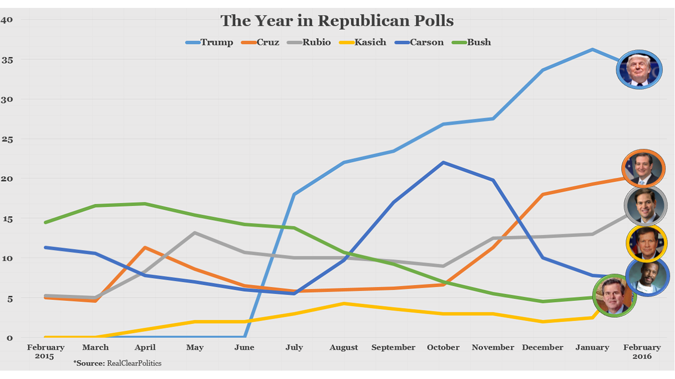 the year in republican polls