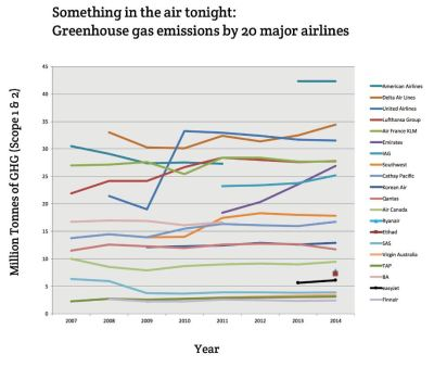Airlines GHG Emissions - 4-16
