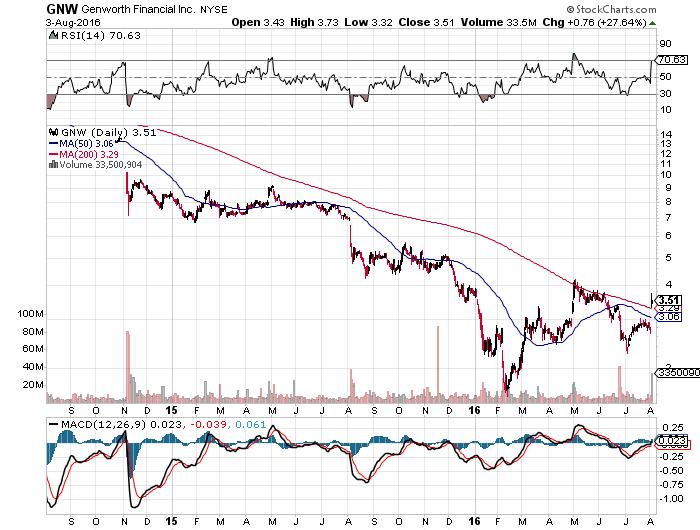 GNW Chart aug3