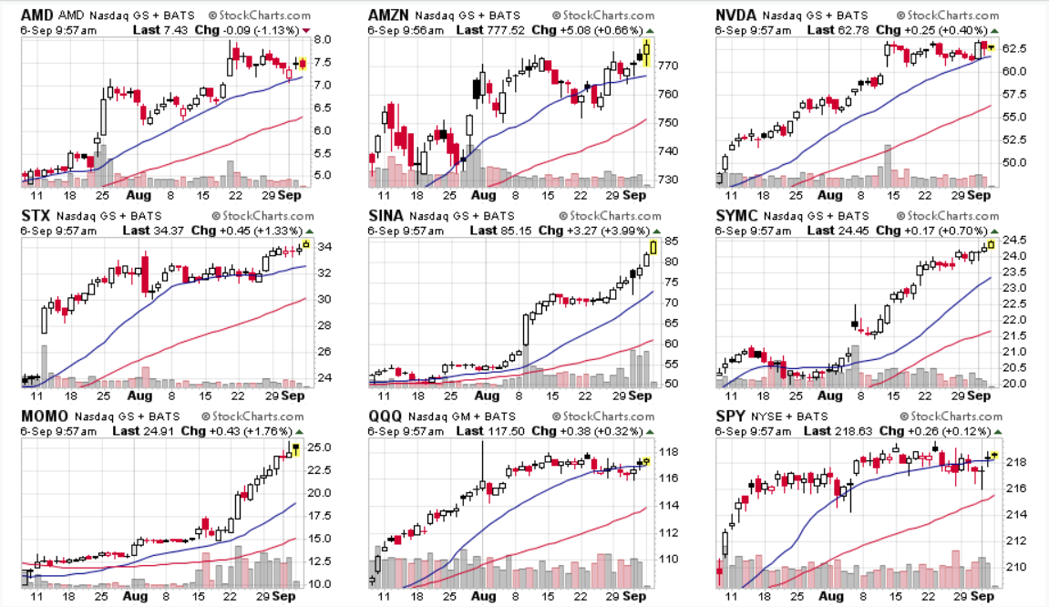 Strong Tech Charts 9 6 17