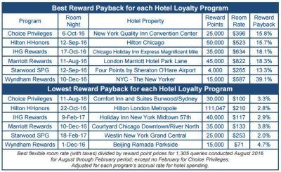 hotel-loyalty-rates