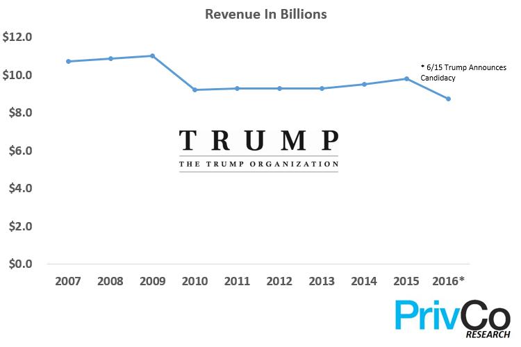 The trump organization revenue