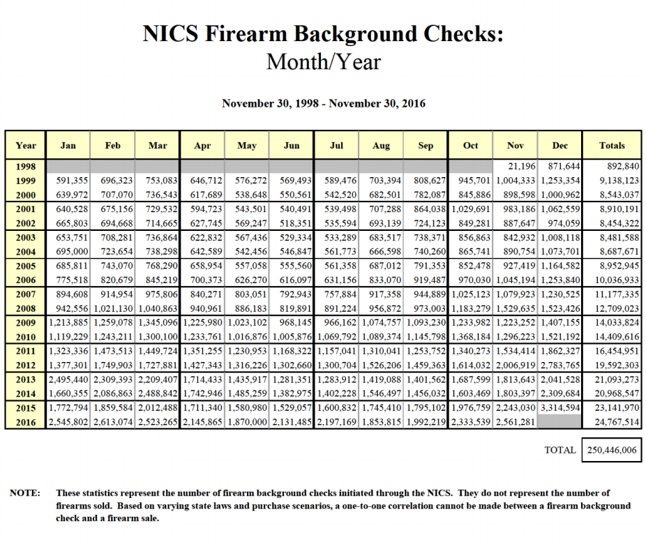 firearm-background-checks-chart