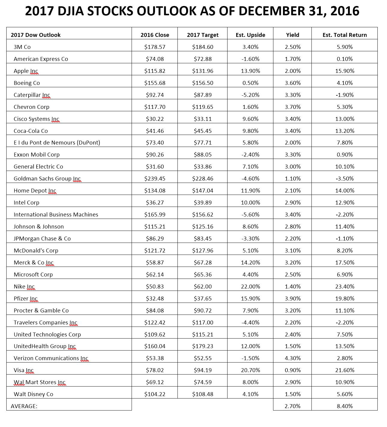 djia-2017-forecast