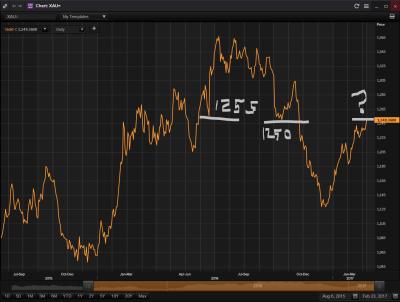 gold-1250-chart